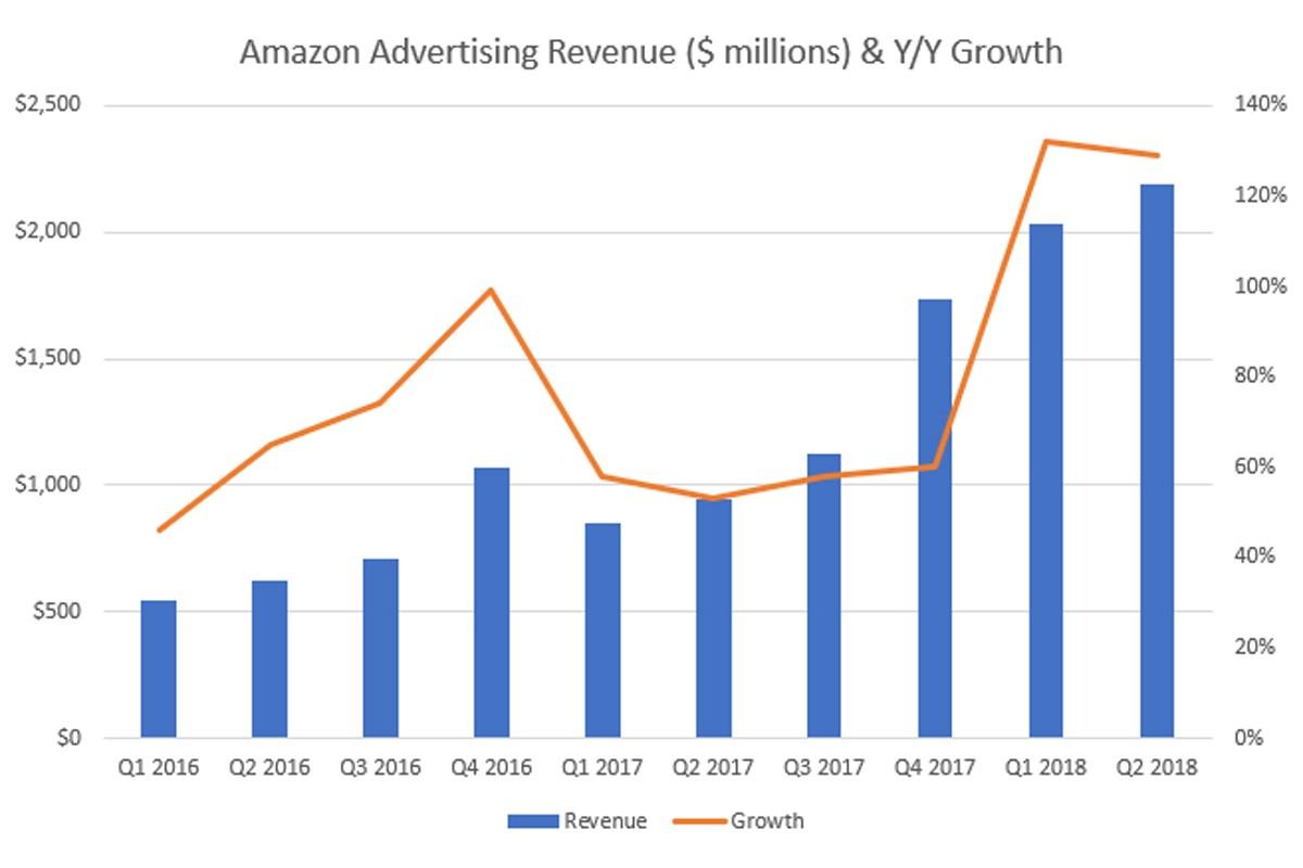 亚马逊Q2广告业务发展迅猛,转化率达谷歌的三倍!