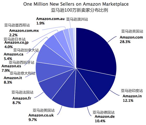 2018亚马逊新卖家全球站点布局:中国卖家超40%,印度市场位居第二