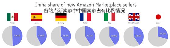 重磅首发!2018亚马逊新卖家全球站点布局图