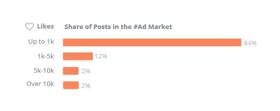 Instagram的KOL营销人气暴涨,但要小心这些坑