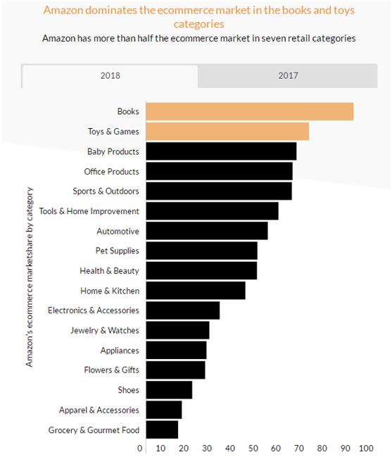 2018年亚马逊美国站市场份额揭秘,最具增长潜力的品类是?