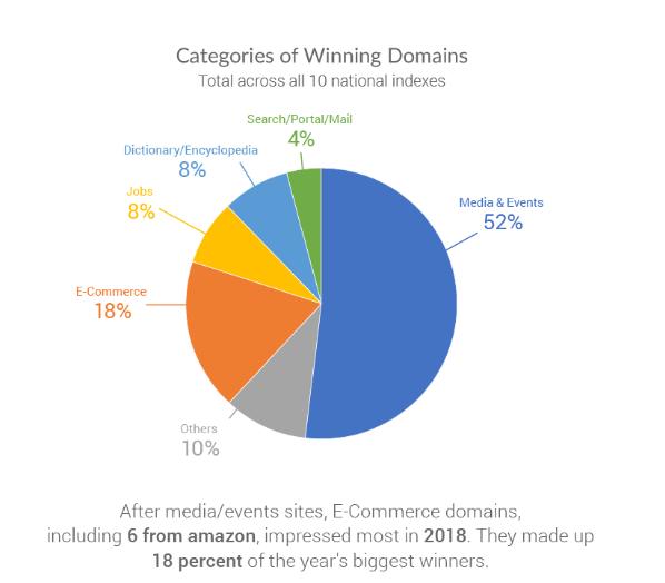 全球网站谷歌SEO排名:苹果落榜Top5,亚马逊电商类最佳