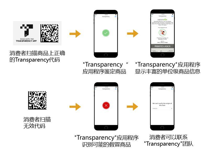 """亚马逊Transparency在手,防假路上心酸事""""码上没有""""!"""