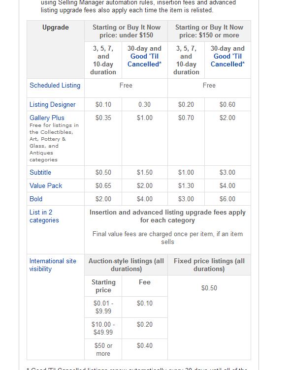 作为eBay小白,你了解刊登费&特殊广告费用吗?