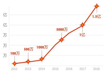 解读全球速卖通2019核心战略:重点发力用户增长和商家成长