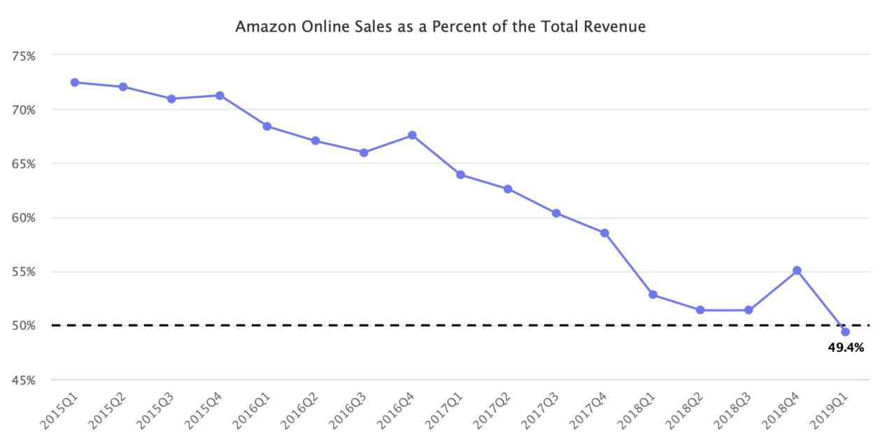 """成立25年后,亚马逊正式与""""零售商""""身份告别"""