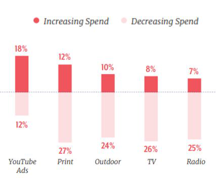 2019年D2C电商营销趋势:谷歌、Facebook仍是最大头,亚马逊广告比不上网红?