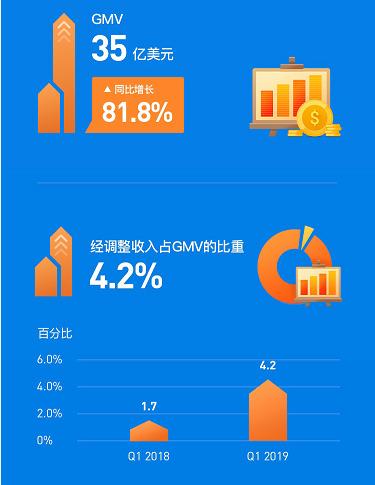 Shopee公布2019 Q1财报:营收1.49亿美元,实现342.1%增长
