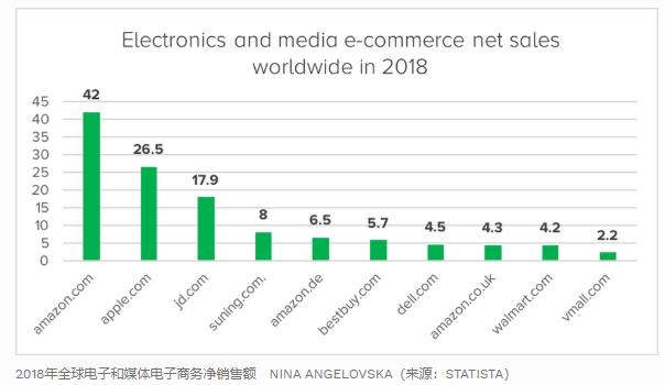 外媒盘点全球线上零售商Top10,4家来自中国!