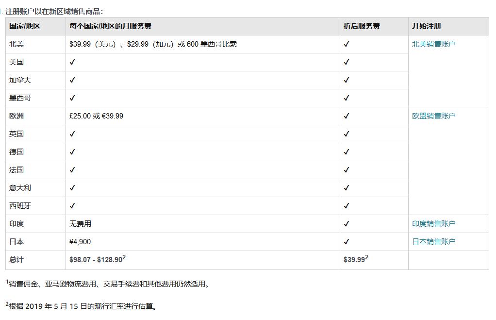亚马逊推新销售计划:39.99美元/月即可向10个国家/地区销售商品
