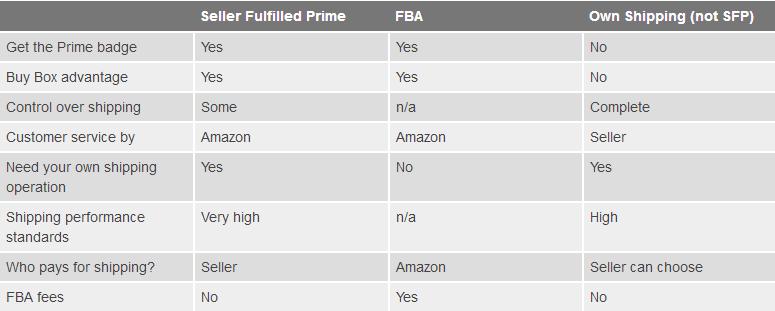 致亚马逊卖家:SFP还是FBA?你的发货方式选对了吗?