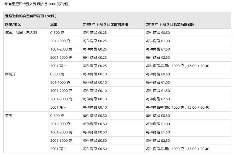 柳宏说运营︱亚马逊欧洲站FBA费用大调整, 商品销毁费用大幅上涨