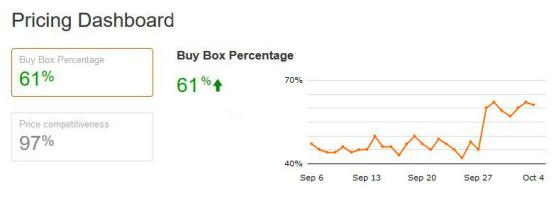2019年亚马逊黄金购物车抢占攻略,你的Buy Box还在吗?