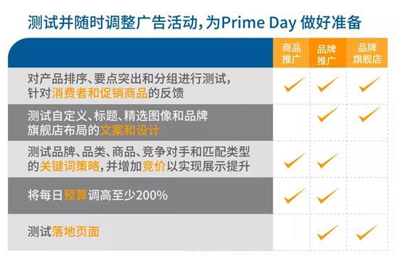 Prime Day临近,运营要点和三阶段打法!速速收下~
