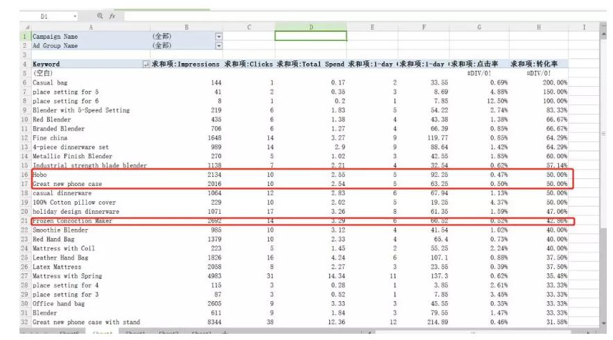 亚马逊CPC广告数据透视表,手把手教会你看数据!